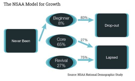 Model for Growth graphic